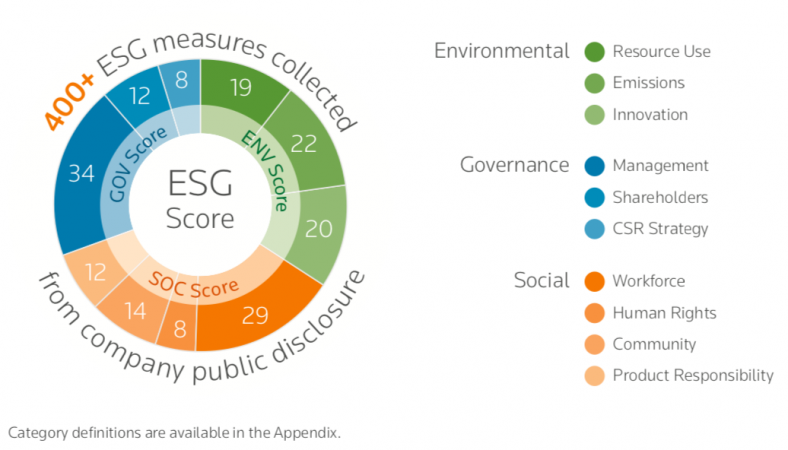 Thes ESG score from Eikon is based on more than 400 measures