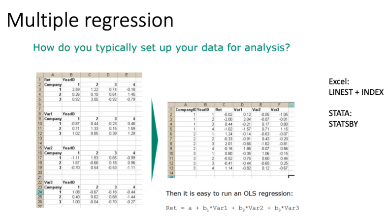 Econometrics and multiple regression