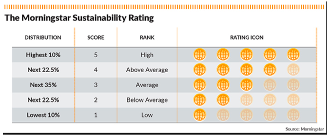 The Morningstar sustainability rating is based on number of globes