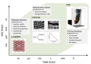 Multiscale modelling scheme