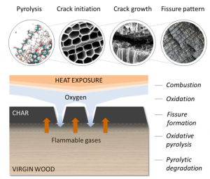 Pyrolysis of solid materials