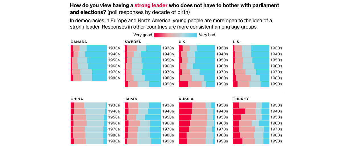 Benchmarking: Elected leaders are making the world less democratic