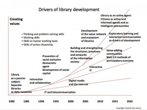 Drivers of library development