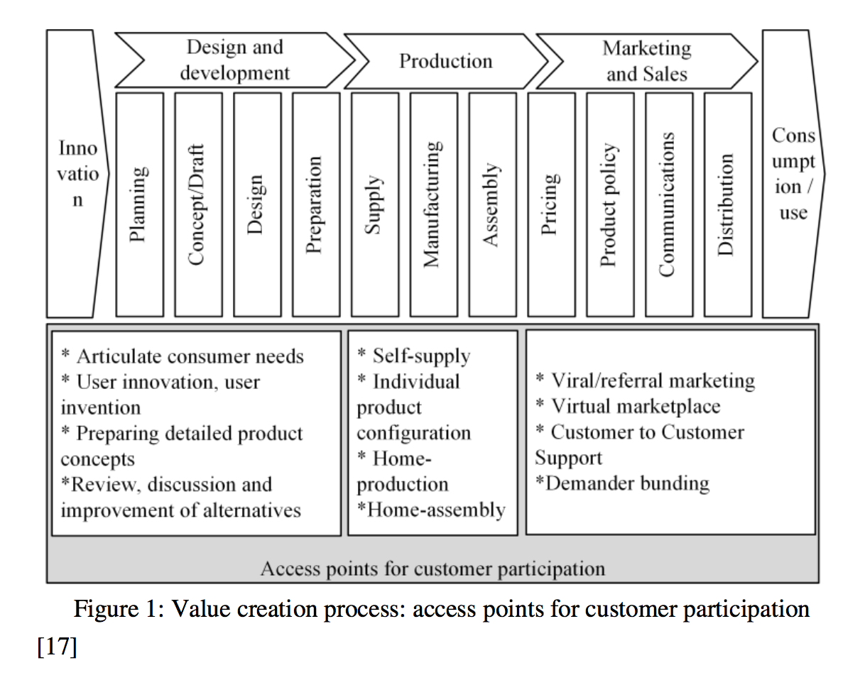 Figure 1 in the article on page 47, citing as original source: Redlich T, Bruhns F-L. Open Production – a new broker-based approach to interactive value creation and user manufacturing. Proceedings of the ASME International Mechanical Engineering Congress and Exposition (IMECE) Vol. 4, Design and Manufacturing, 2008;181-189.