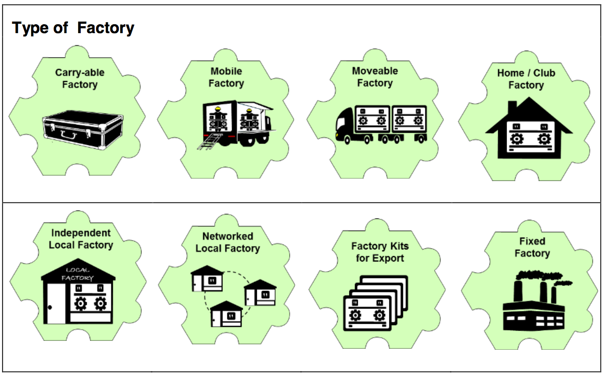 Game pieces in the system for 'Types of Factory': Carry-able Factory; Mobile Factory; Moveable Factory; Home / Club Factory; Independent Local Factory; Networked Local Factory; Factory Kits for Export; Fixed Factory.