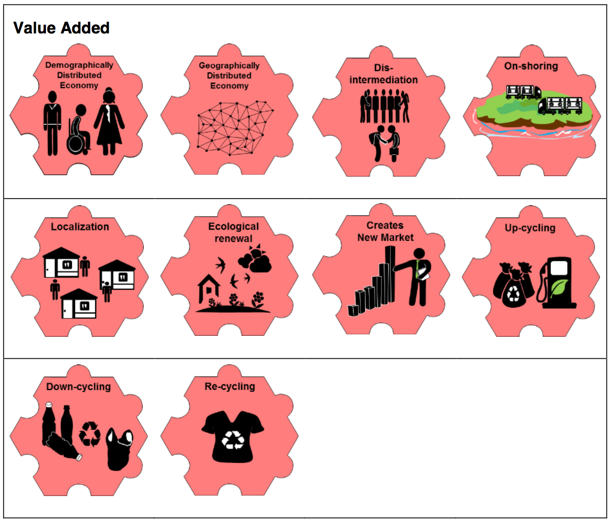 Game pieces in the system for 'Value Added': Demographically Distributed Economy; Geographically Distributed Economy; Disintermediation; On-shoring; Localization, Ecological renewal; Creates New Markets; Up-cycling; Down-cycling; Re-cycling.