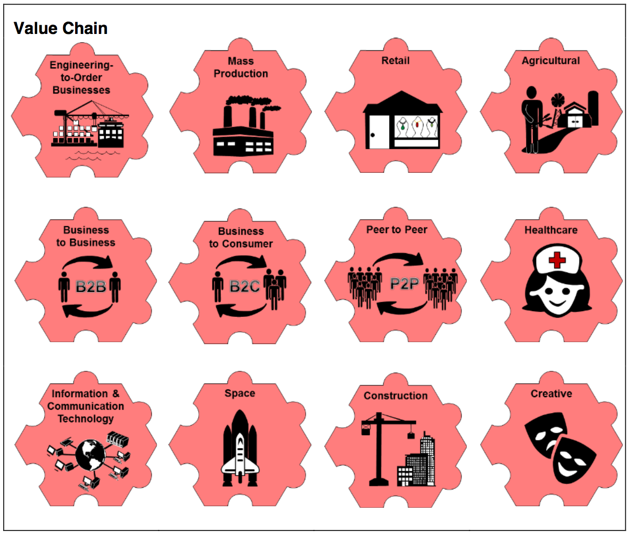 Game pieces in the system for 'Value Chain': Engineering-to-Order Business, Mass Production, Retail, Agricultural, Business to Business, Business to Consumer, Peer to Peer, Healthcare, Information & Communications Technology, Space, Construction, Creative.