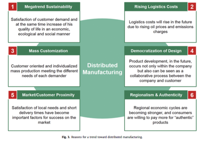Figure 3 on page 132 in the article, on drivers: reasons for the distributed manufacturing trend.
