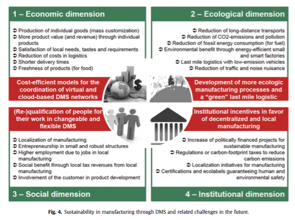 Figure 4 on page 134 in the article, on sustainability issues and related challenges in DM with regard to 'developing' countries / emerging economies.