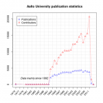 Line plot of Aalto publication statistics