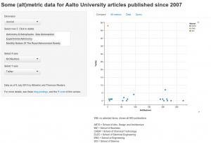 Journals in astrophysics, NrOfAuthors vs Twitter count