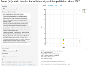 Citations and JUFO ranking of publications on game