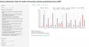 Smaller metrics values of selected articles